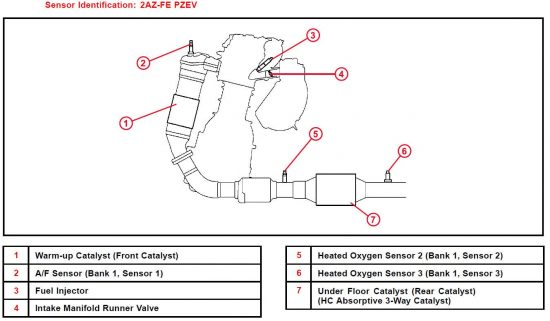 Toyota Engine Bank 1 and Bank 2 A/F and O2 Identification